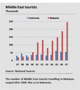 Halal Travel - Indonesia vs Malaysia: branding menentukan