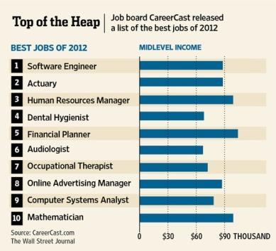 Pekerjaan Terbaik 2012: tiga di antaranya berkaitan dengan Internet (Sumber: The Wall Street Journal)