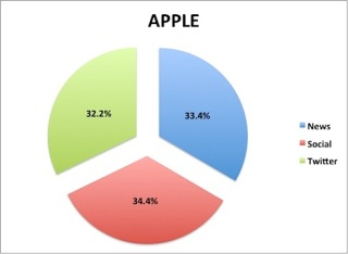 Sumber perolehan uang Apple, Jan 2012: Twitter menyumbang 1/3 dari $ 900 juta perolehan Apple. [Apple's source of its $900 million in media coverage was almost evenly split between news media-social networks and Twitter. -Source - Computerworld.com]