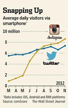 Visitor Instagram vs Twitter di Smartphone: bersaing keras (grafik by The Wall Street Journal - see article below).