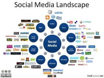 Social Media Landscape: Twitter salah satu yang berkembang pesat