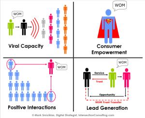 WOM Marketing: membantu menciptakan outcome secara efektif