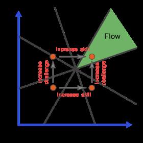 Flow: keaddan ideal di antara berbagai keadaan lainnya