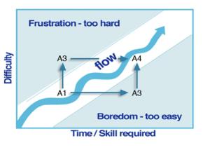 Grafik Flow yang lain