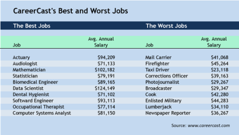 Best & Worst Jobs di AS, 2015; berdasarkan gaji, tingkat stress, lingkungan kerja, dsb. Sumber: http://www.careerproplus.com/blog/2015-jobs-whats-hot-and-whats-not/