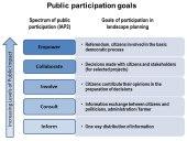 Komunikasi Pelibatan Publik dalamPendidikan