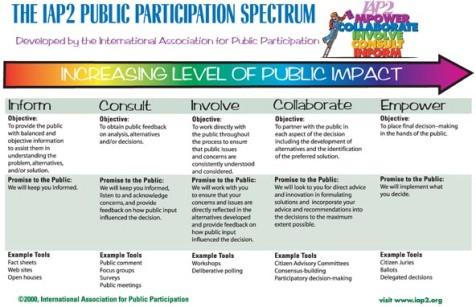 Contoh Proses Public Participation