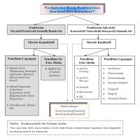 Tips Skripsi - Conceptual Frameworks DLL