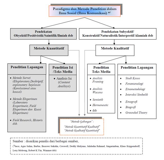 Tips Skripsi Conceptual Frameworks Dll Sembrani