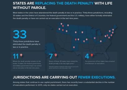 33 negara bagian AS mencabut Death Penalty