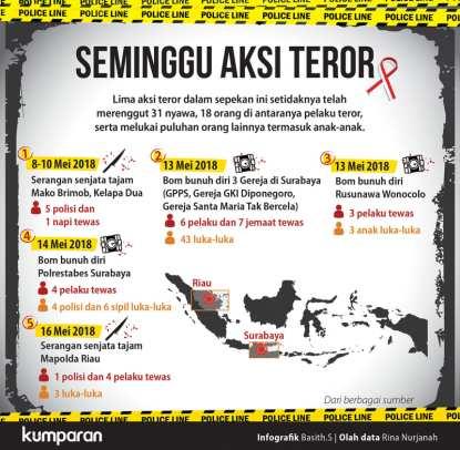 Seminggu aksi teror di Surabaya