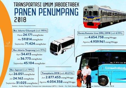Penumpang angkutan umum 2018