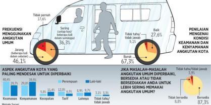 Riset Angkutan Umum - Kompas