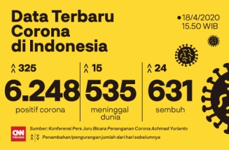 Data Terbaru Corona - 18 April 2020